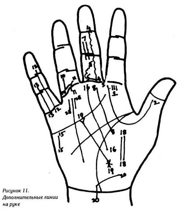 сип дополнительные линии на руке